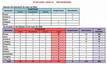 Potosí cierra jornada sin aumento de casos de coronavirus