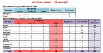Potosí cierra domingo con 42 casos de COVID-19, el más reciente es deUncía