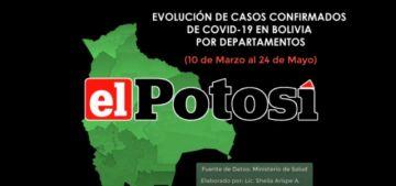 Vea el gráfico de los casos de COVID-19 en Bolivia hasta el 24 de mayo de 2020