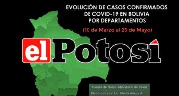 Así está el coronavirus en Bolivia hasta el 25 de mayo de 2020