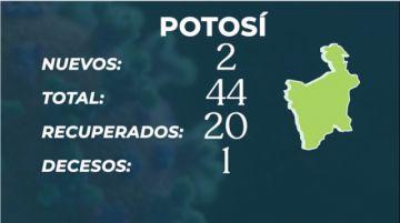 Bolivia aumenta en 397 los casos de COVID-19 Y cifra escala a 6.660