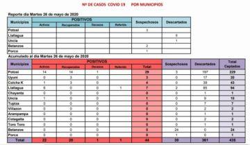 Potosí mantiene 44 casos de COVID-19 y hay 30 sospechosos