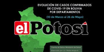 Así cambian los datos del coronavirus en Bolivia hasta el 26 de mayo de 2020