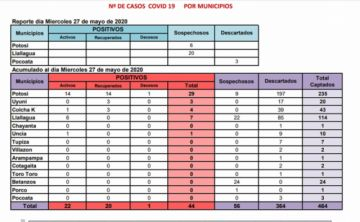 El Sedes Potosí reporta que no hay casos nuevos de COVID-19 y cifra sigue en 44
