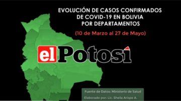 Vea como ha crecido el número de casos de COVID-19 en Bolivia hasta el 27 de mayo