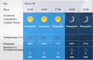 Las temperaturas mínimas de Potosí siguen bajo cero (videos)
