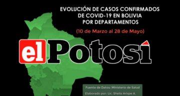 Vea cómo suben los casos de #COVID-19 en Bolivia hasta el 28 de mayo de 2020