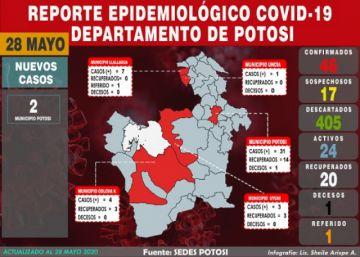 Potosí rompe silencio epidemiológico con dos casos nuevos de COVID-19