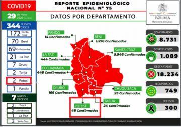 Bolivia suma 344 casos de COVID-19 y cifra se incrementa a 8.739