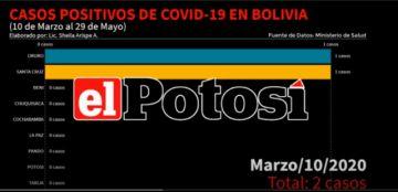 Vea los casos de COVID-19 en Bolivia hasta el 29 de mayo de 2020