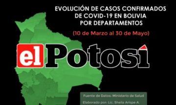 Evolución de las cifras del coronavirus en Bolivia hasta el 30 de mayo