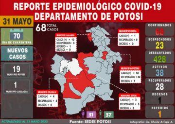 El coronavirus sube abruptamente en Potosí de 48 a 68 casos en un día