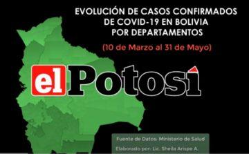 Vea el incremento en los casos de COVID-19 en Bolivia  hasta el 31 de mayo