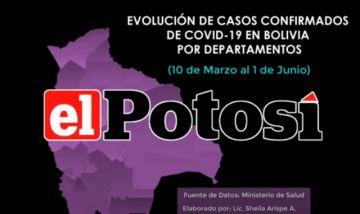 Vea el aumento de casos de #coronavirus en #Bolivia hasta el 1 de junio de 2020