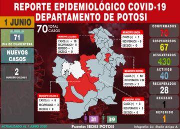 Sedes reporta dos nuevos casos de coronavirus en Colcha K y cifra sube a 70