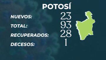 Bolivia bordea los 11.000 casos de COVID-19 con 460 nuevos
