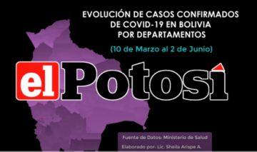 Vea cómo aumentan los casos de COVID-19 en Bolivia hasta el 2 de junio de 2020