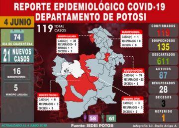 Potosícierra jornada con 21 nuevos casos de COVID-19, acumulado sube a 119