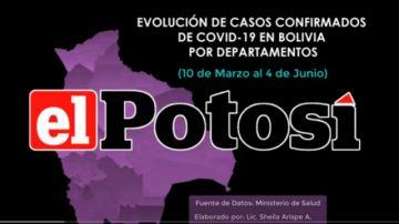 Vea el crecimiento del coronavirus en Bolivia hasta el 4 de junio de 2020