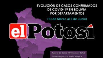 Vea el crecimiento del #coronavirus en #Bolivia hasta el 5 de junio de 2020