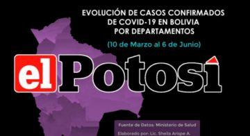 Así se incrementa el coronavirus en Bolivia hasta el 6 de junio de 2020