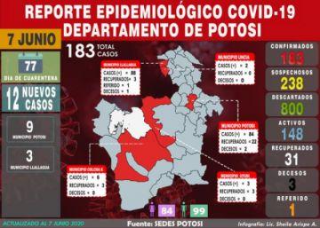 Potosí aumenta 12 nuevos casos de COVID-19 y cifra acumulada llega a 183