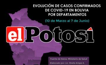 Así está el #coronavirus en #Bolivia el 7 de junio de 2020