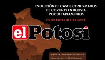 Así está el #coronavirus en #Bolivia el 8 de junio de 2020