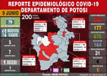 Potosí llega a los 200 casos de COVID-19 con 12 nuevos esta jornada