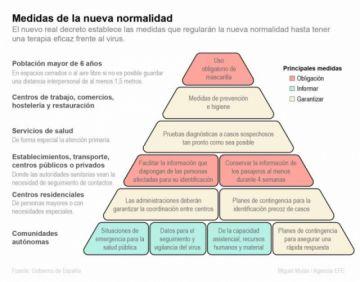 """""""La nueva normalidad""""en España se prolongará hasta que haya una vacuna contra el virus"""