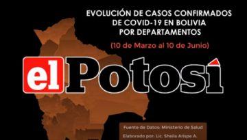 Así crece el #coronavirus en #Bolivia hasta el 10 de junio de 2020