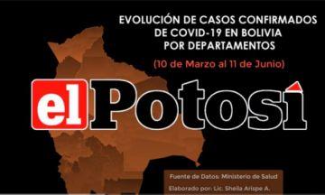 Vea cómo avanza el #coronavirus en #Bolivia hasta el 11 de junio de 2020