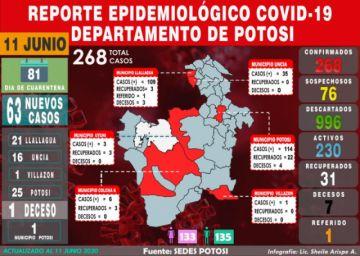 Potosí sube 63 casos de COVID -19 en cuatro municipios