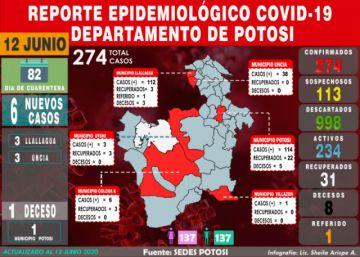Potosí aumenta seis casos de COVID-19, tres en Uncía y tres en Llallagua