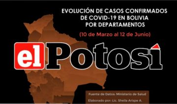 Así aumentan los casos de #coronavirus en #Bolivia hasta el 12 de junio de 2020