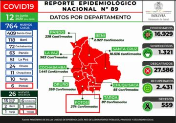 Bolivia roza los 17.000 casos con 764 nuevos contagios
