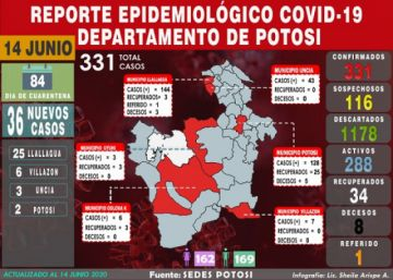 Reportan 36 nuevos casos de coronavirus en Potosí y acumulado llega a 331