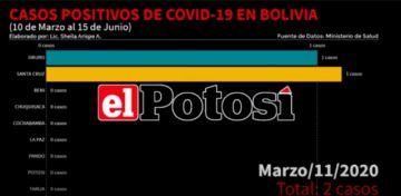 Así crece el #coronavirus en #Bolivia hasta el 15 de junio de 2020
