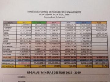 Recaudación de regalías mineras de Potosí cae un 47 por ciento