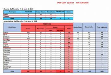 Sedes reporta 11 nuevos casos de coronavirus
