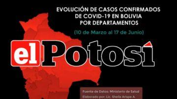 Vea el avance del #coronavirus en #Bolivia hasta el 17 de junio de 2020