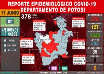 Potosí reporta 17 nuevos casos de COVID-19 en tres municipios