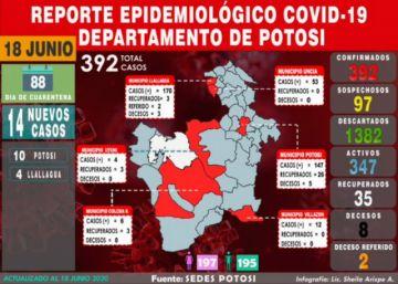 Potosí reporta 14 nuevos casos de COVID-19 y se acerca a los 400