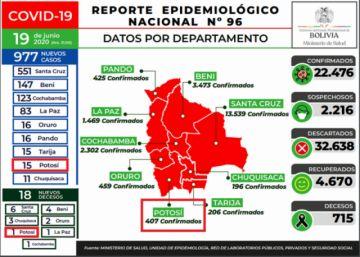 Bolivia supera los 22 mil casos de coronavirus, con casi mil nuevos contagios en un día