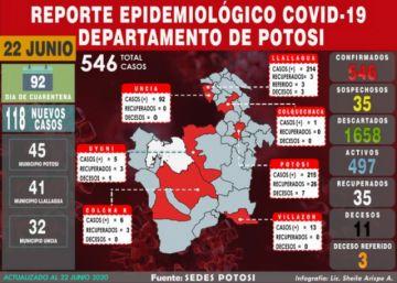 Potosí registra 118 casos de COVID-19 en un solo día