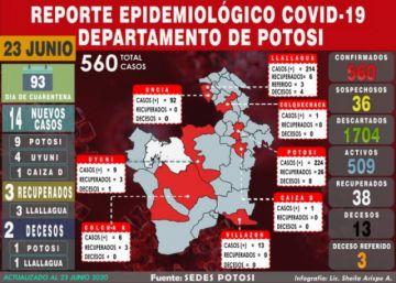 Potosí llega a 560 casos de coronavirus con 14 nuevos contagios y dos decesos
