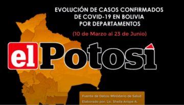 Vea cómo aumentan los casos de #coronavirus en #Bolivia hasta el 23 de junio