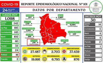 Bolivia suma más de mil casos de coronavirus y acumulado supera los 27.000