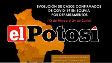 Vea la evolución de los casos de #coronavirus en #Bolivia hasta el 24 de junio de 2020
