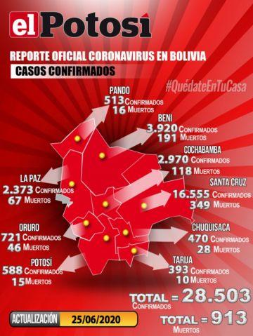 Bolivia vuelve a sumar más de mil casos de coronavirus y cifra supera los 28.000